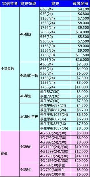 4g主力資費預繳款