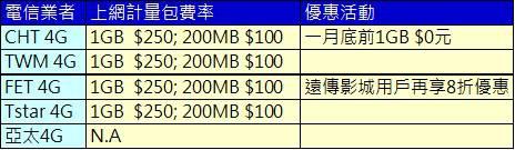 4G上網加價
