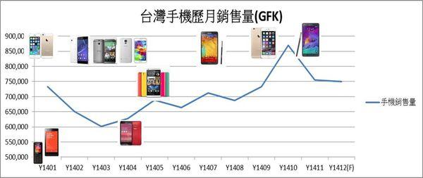 2014年台灣手機月銷量