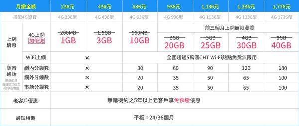 4G超省方案