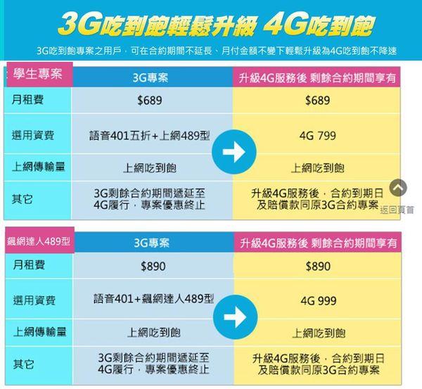 台哥大4G升級