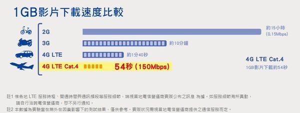 4G速度1
