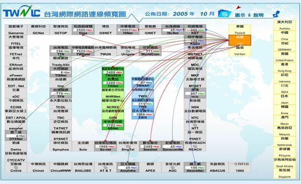 網際網路頻寬圖