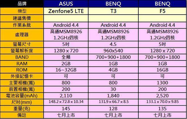 4G手機2