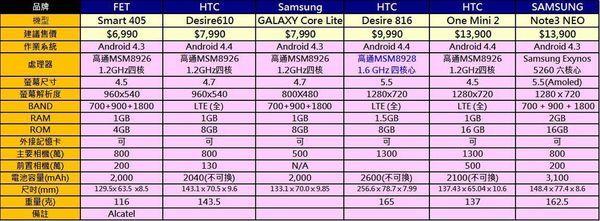 4G手機3