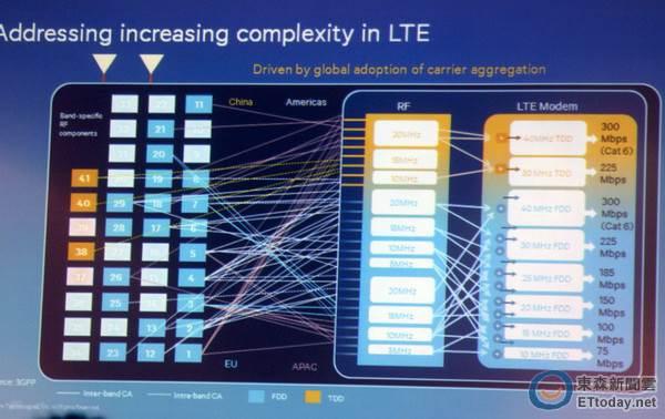 LTE B