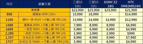 台灣大哥大旗艦機資費