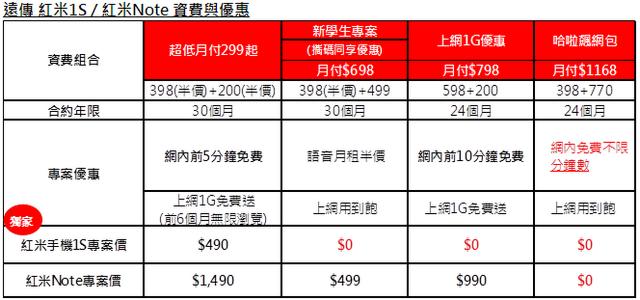 規格升級:紅米 1S 宣布 7/8 在台首賣