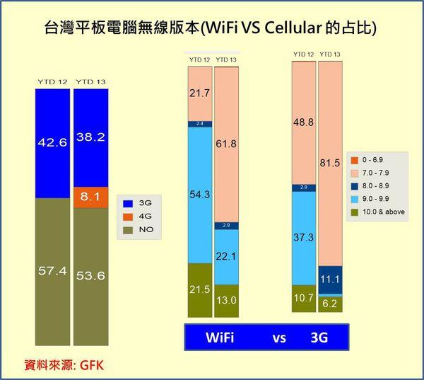 WIFI或3G