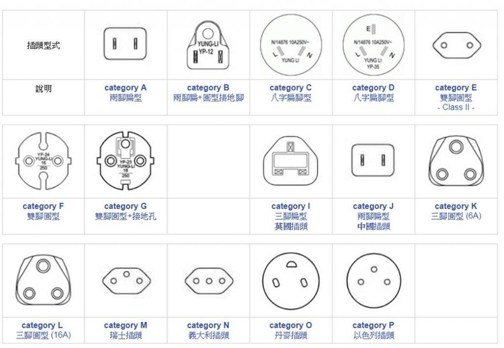 各國插頭圖-gogoenglish英語遊學網